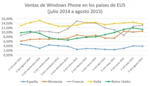 ventas-windows-phone-eu5-julio-2014-a-agosto-2015