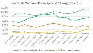 ventas-windows-phone-global-julio-2014-a-agosto-2015